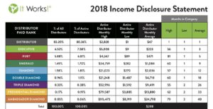 It Works 2018 Income Chart